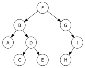2 Sorted_binary_tree.svg